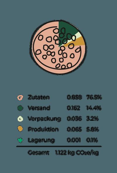 Alvars CO2-pfotenabdruck